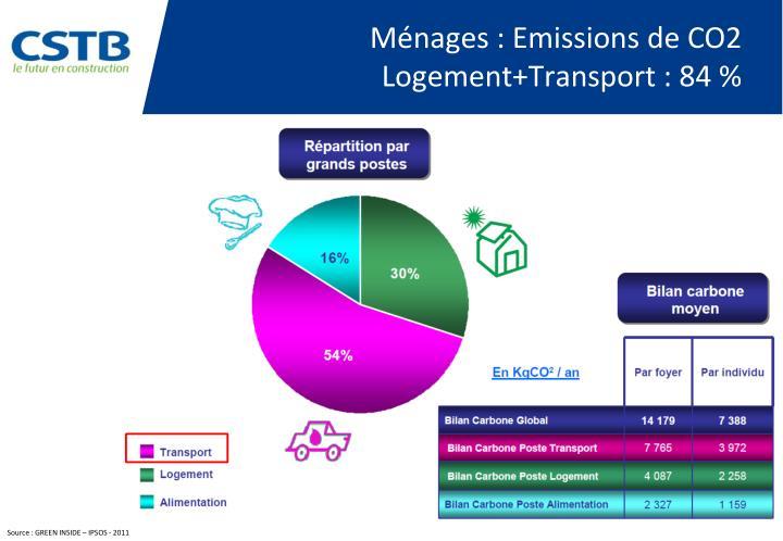Ménages : Emissions de CO2