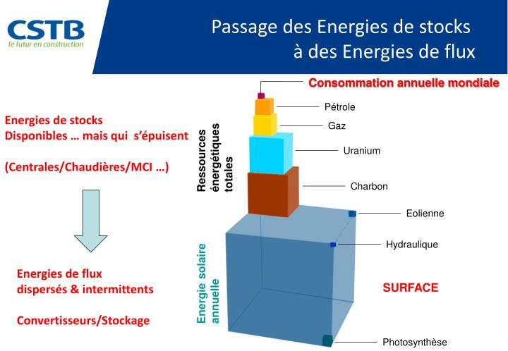 Passage des Energies