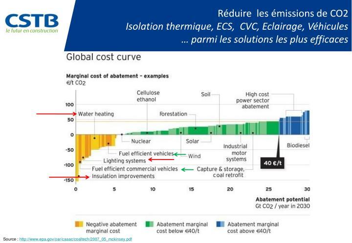 Réduire  les émissions de CO2