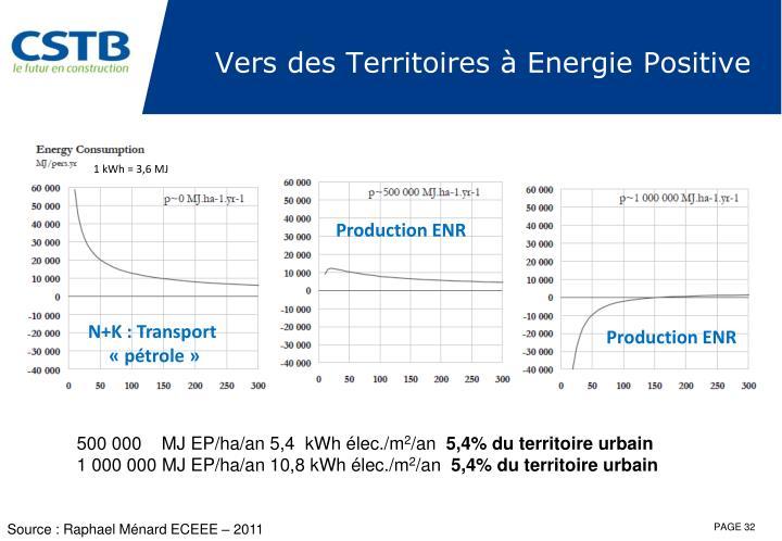 Vers des Territoires à Energie Positive