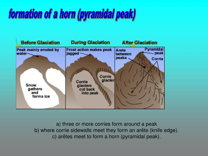 formation of a horn (pyramidal peak)