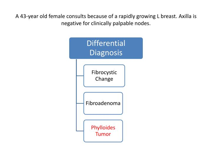 A 43-year old female consults because of a rapidly growing L breast.