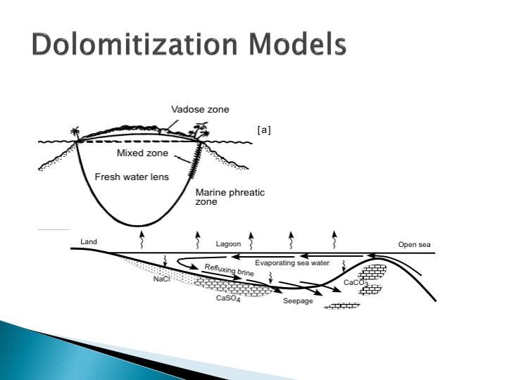 Dolomitization