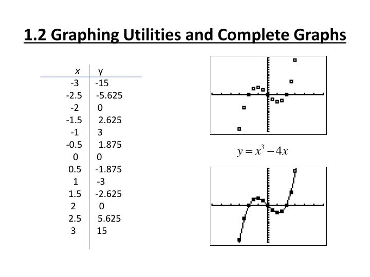 1.2 Graphing Utilities and Complete Graphs