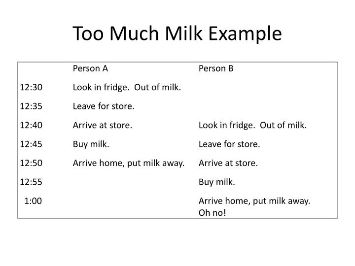 Too Much Milk Example