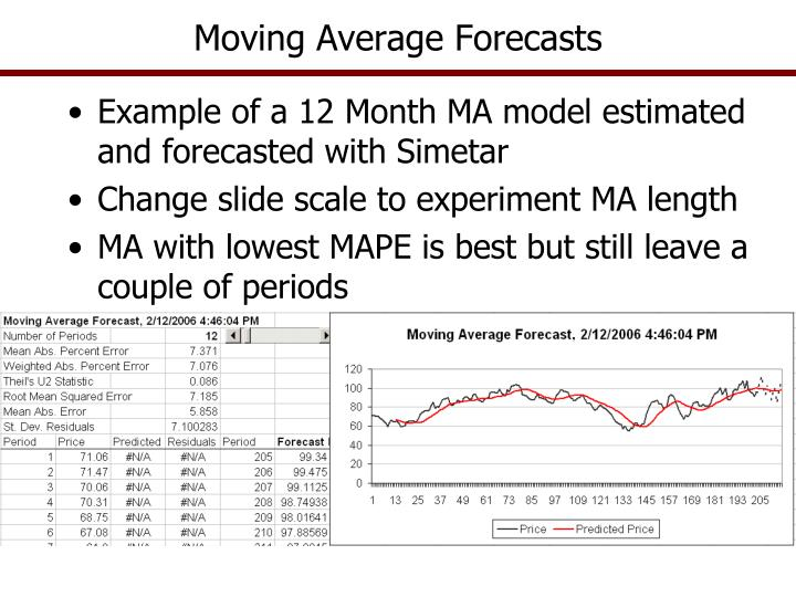 Moving Average Forecasts