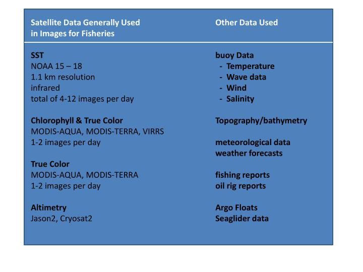 Satellite Data Generally Used