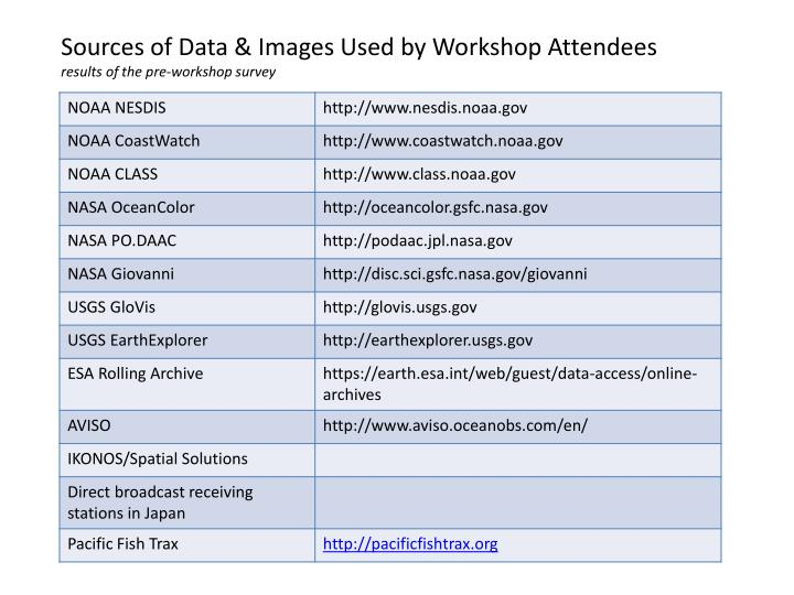 Sources of Data & Images Used by Workshop Attendees
