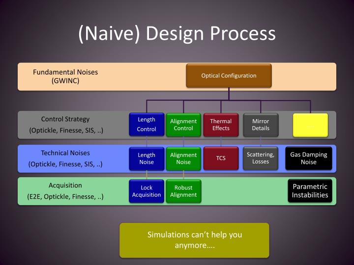 (Naive) Design Process