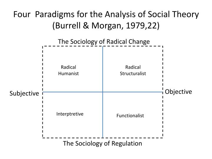 Four  Paradigms for the Analysis of Social Theory