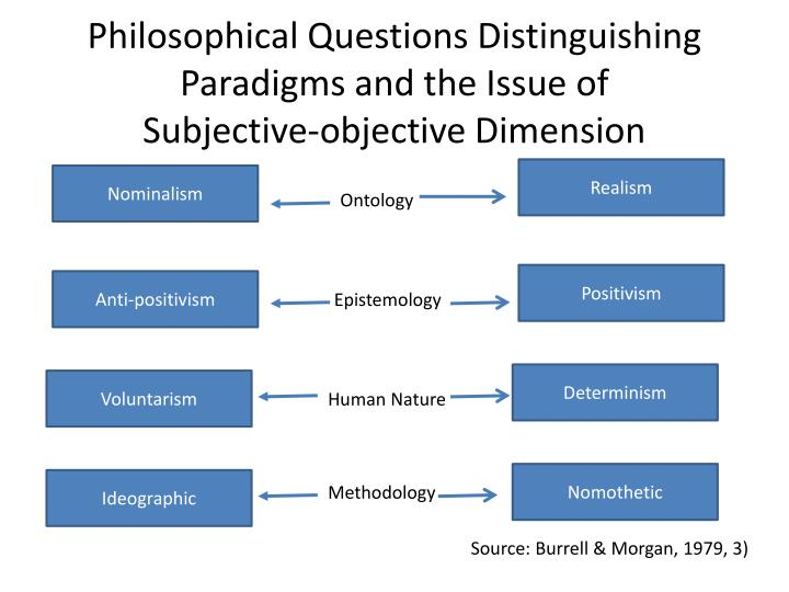 Philosophical questions distinguishing paradigms and the issue of subjective objective dimension