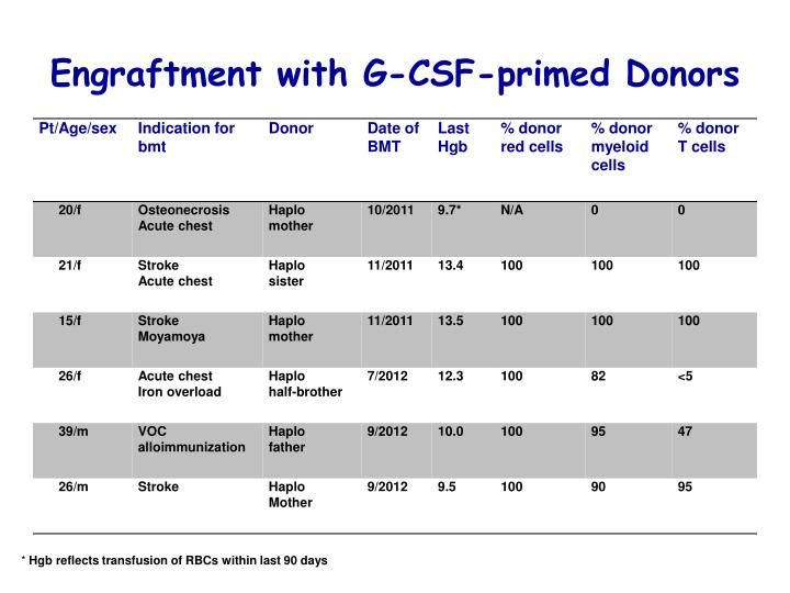 Engraftment with G-CSF-primed Donors