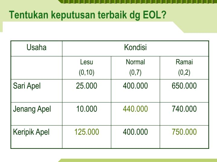 evpi and eol Shift to the left for harvests higher than lllo, it would shift to the right (c) expected  opportunity loss (eol) for each harvest level the evpi is the expected value of.