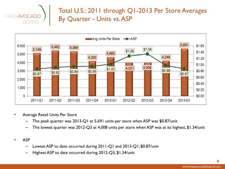 Total U.S.: 2011 through Q1-2013 Per Store Averages