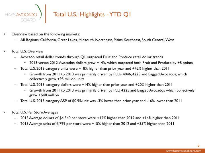Total U.S.: Highlights - YTD Q1
