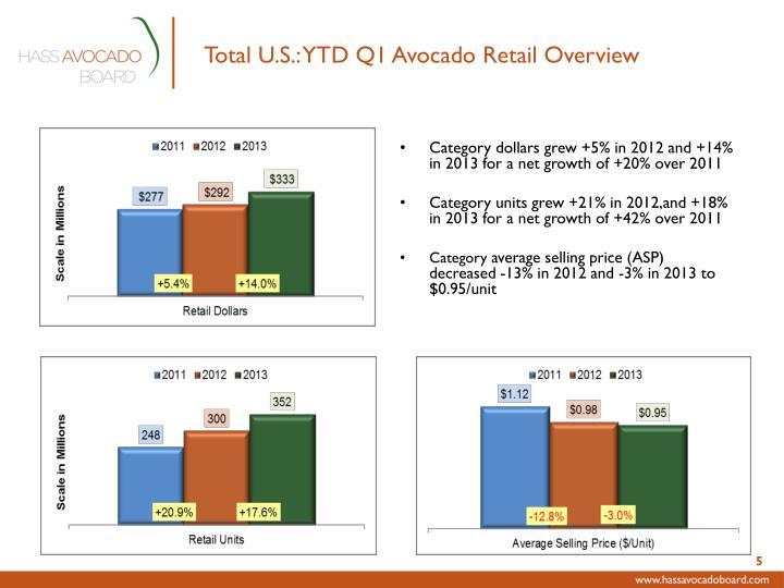 Total U.S.: YTD Q1 Avocado Retail Overview
