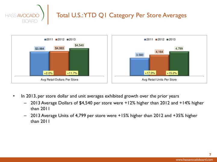 Total U.S.: YTD Q1 Category Per Store Averages
