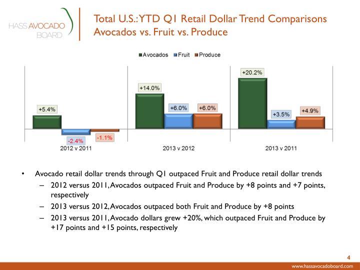 Total U.S.: YTD Q1 Retail Dollar Trend Comparisons