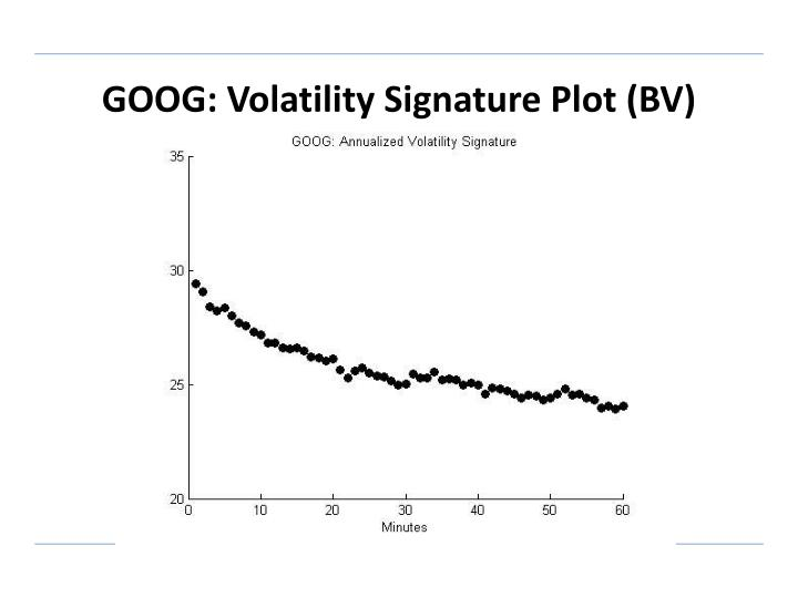 GOOG: Volatility Signature Plot (BV)