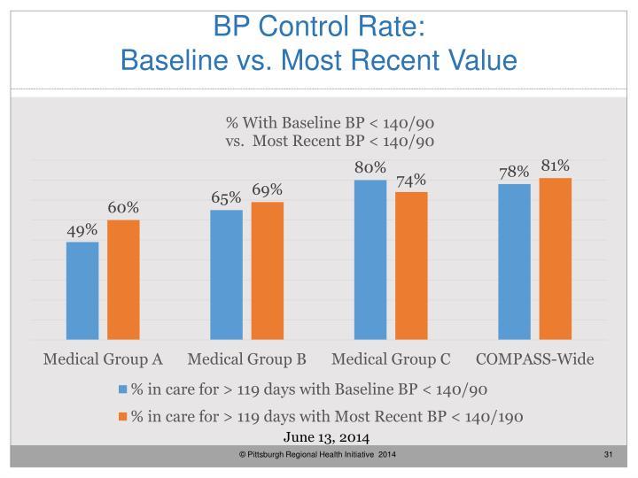 BP Control Rate: