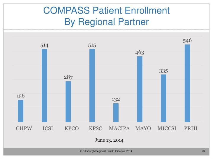 COMPASS Patient Enrollment