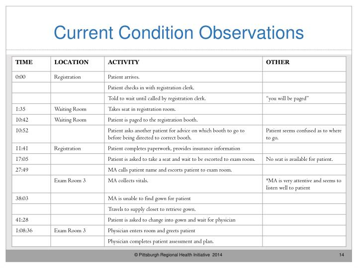 Current Condition Observations