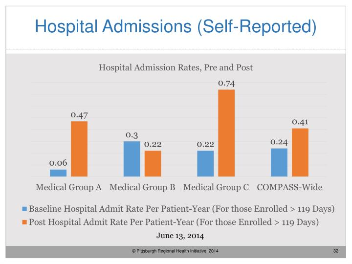 Hospital Admissions (Self-Reported)