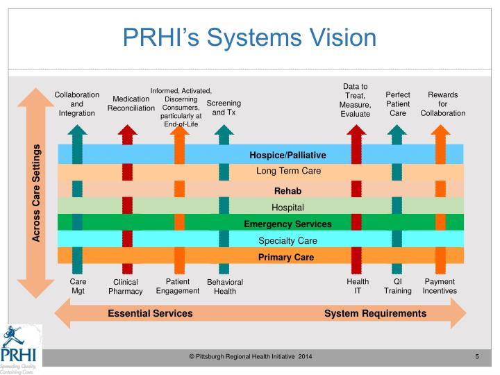 PRHI's Systems Vision