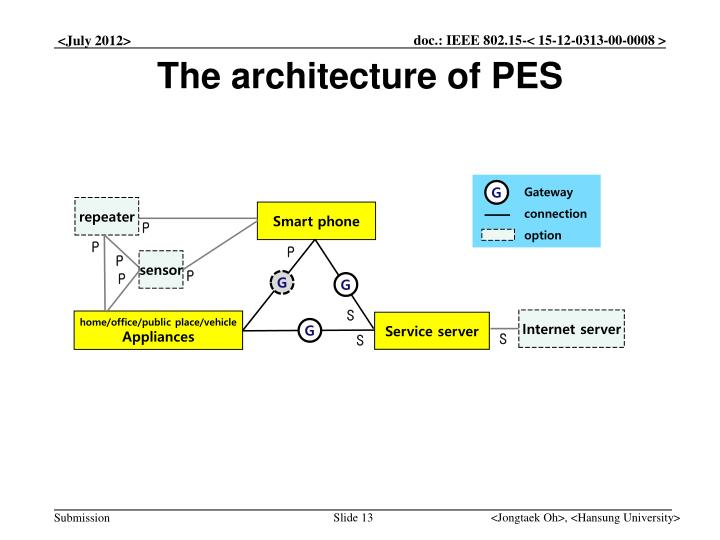 The architecture of PES