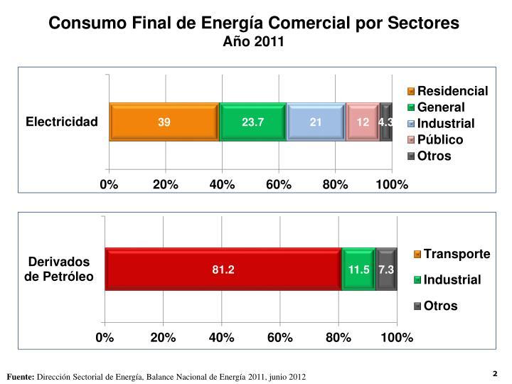 Consumo Final de Energía Comercial