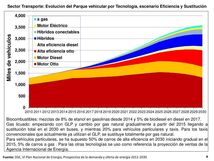 Sector Transporte: Evoluci