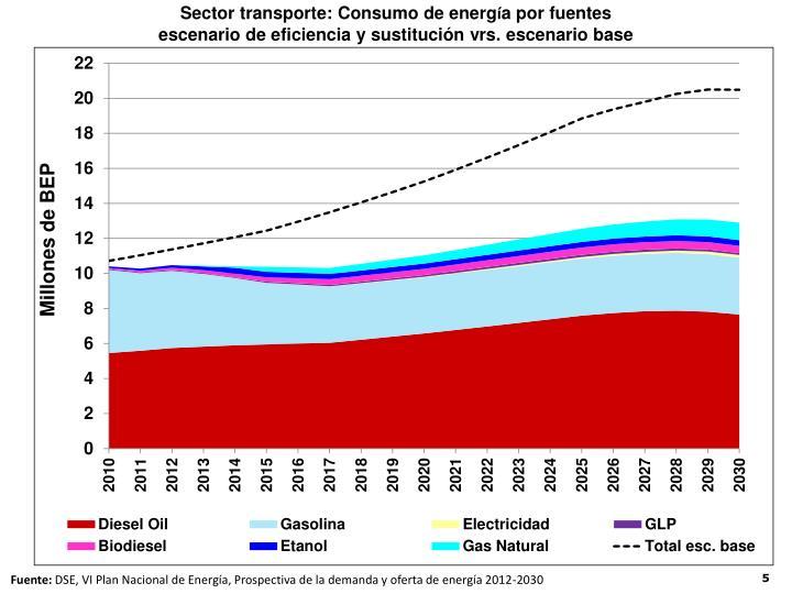 Sector transporte: Consumo de energ
