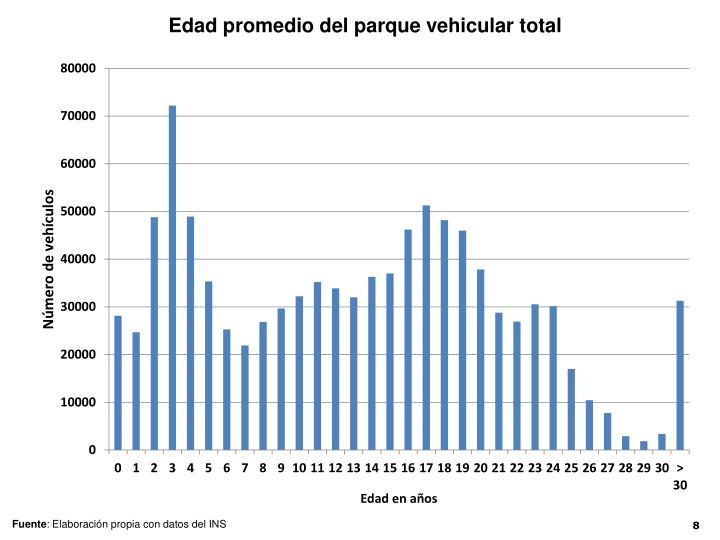 Edad promedio del parque vehicular total