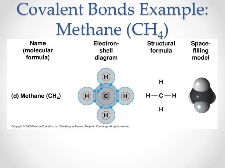 Covalent Bonds Example: Methane (CH