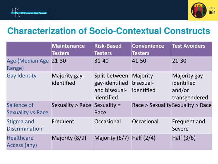 Characterization of socio contextual constructs