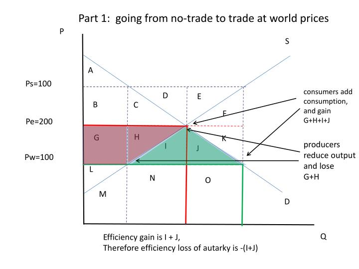 Part 1:  going from no-trade to trade at world prices