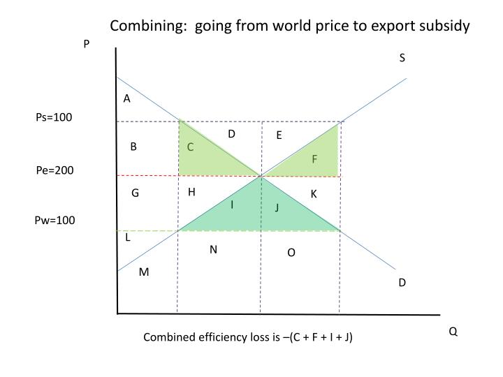 Combining:  going from world price to export subsidy