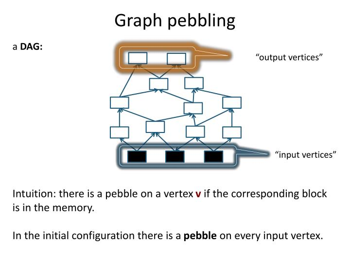 Graph pebbling