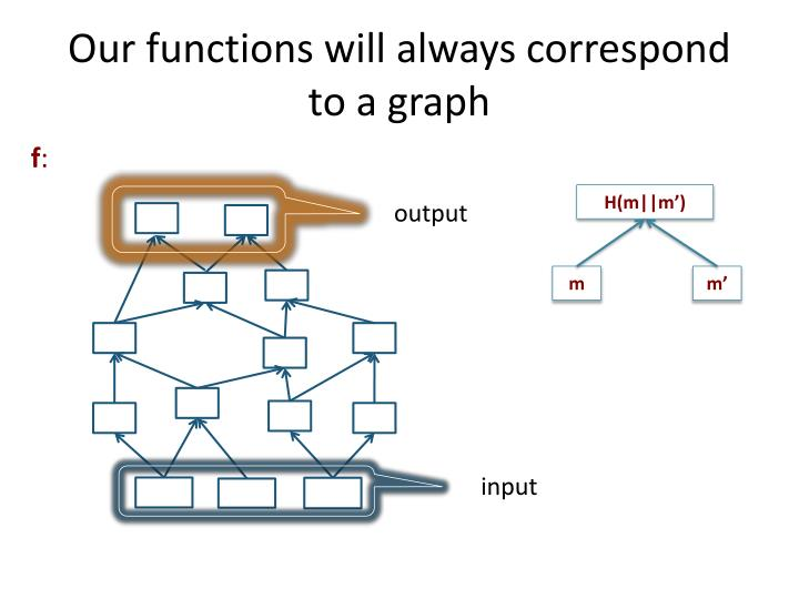 Our functions will always correspond to a graph