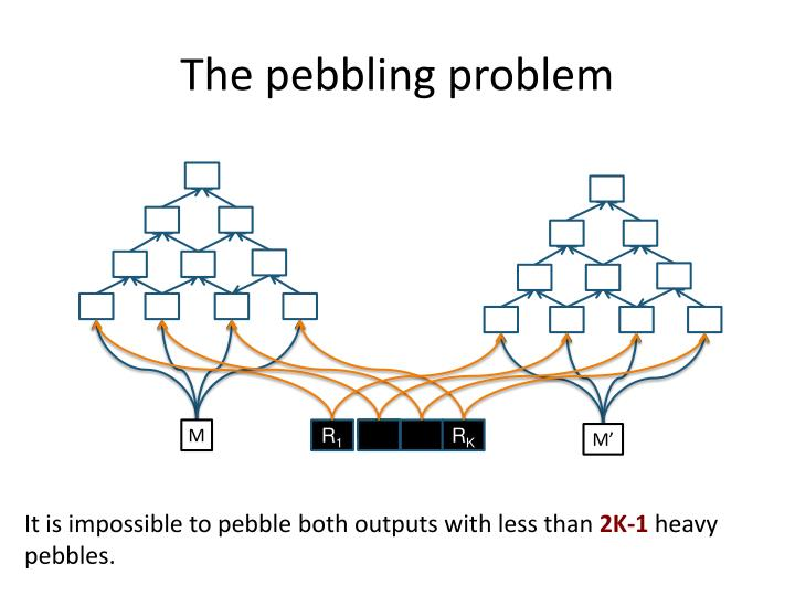 The pebbling problem
