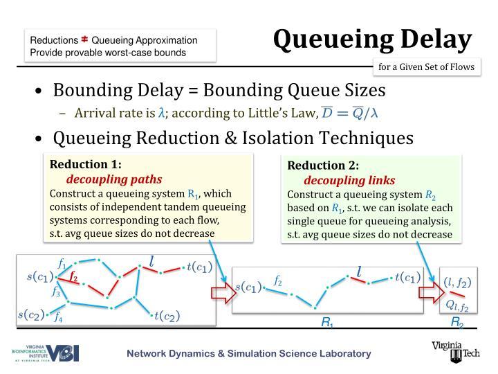Queueing Delay