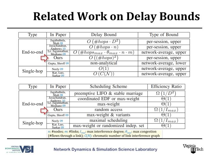 Related Work on Delay Bounds