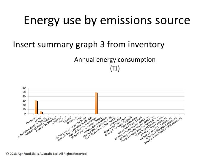 Energy use by emissions source
