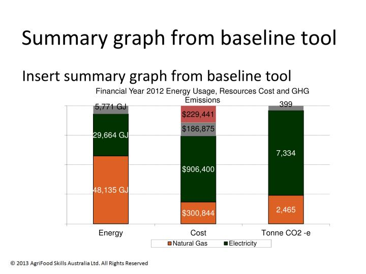 Summary graph from baseline tool
