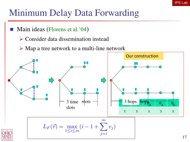 Minimum Delay Data Forwarding