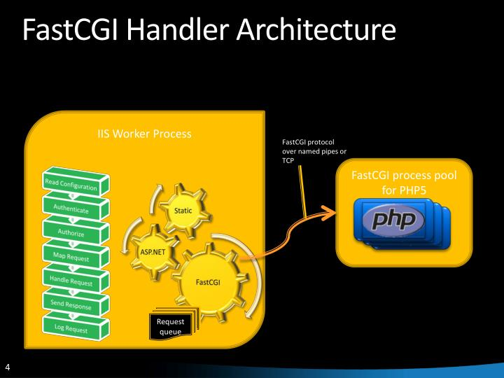 FastCGI Handler Architecture