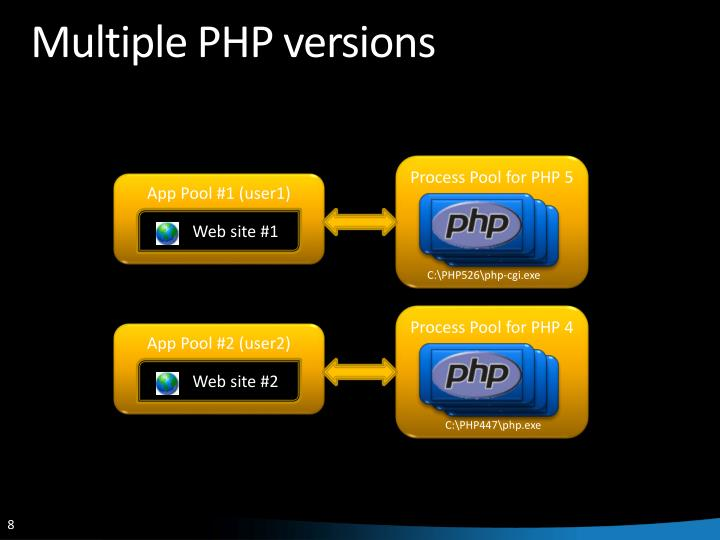 Multiple PHP versions