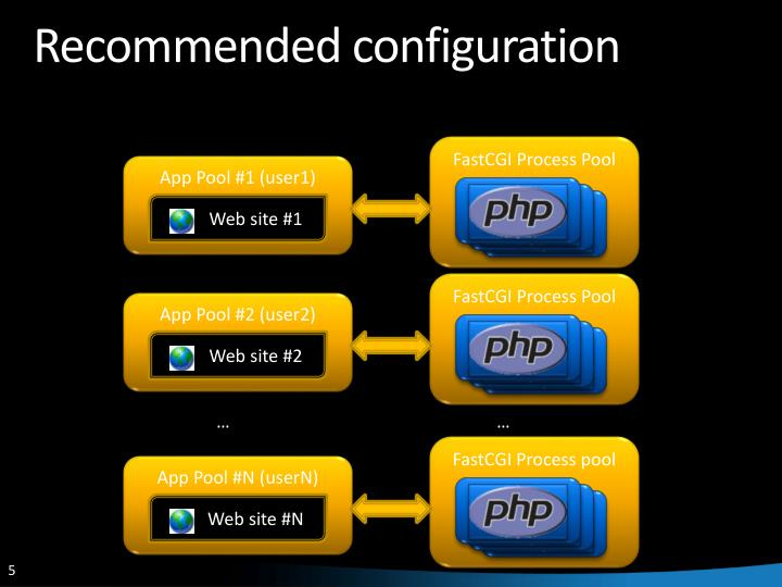 Recommended configuration