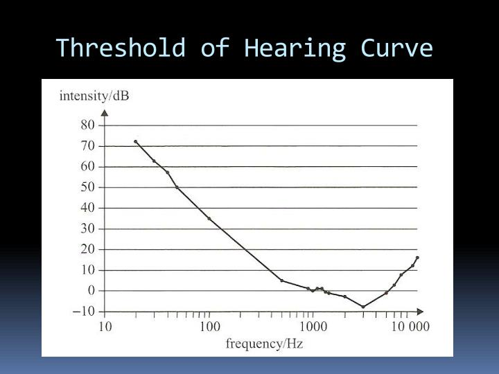 Threshold of Hearing Curve