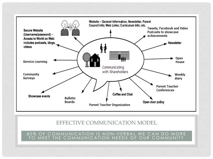 Effective Communication model